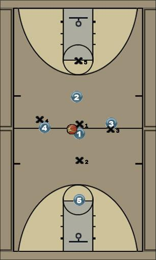 Basketball Play Tip Quick Hitter