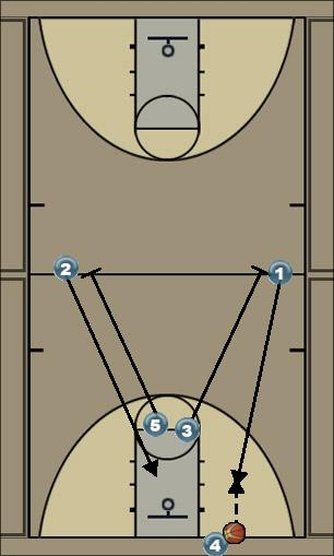 Basketball Play Break Man to Man Offense