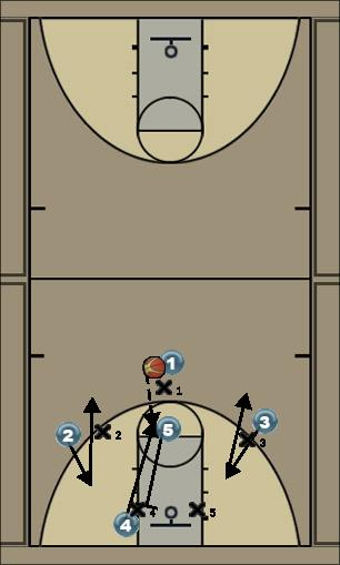 Basketball Play 3-2 high trap offense in 1 Zone Play