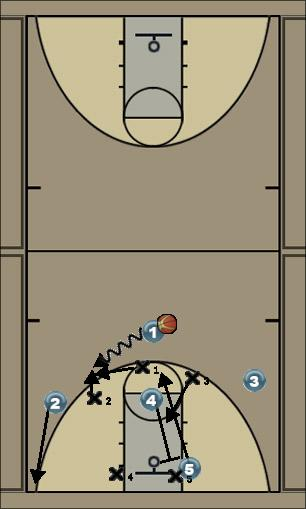 Basketball Play 3-2 dribble wing. Zone Play