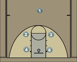 Basketball Play yed Man to Man Set