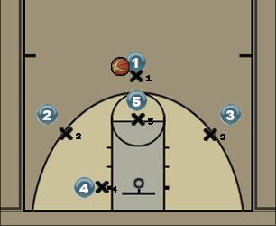 Basketball Play 1-3-1 Man to Man Offense