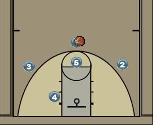 Basketball Play 3-1 Man to Man Offense