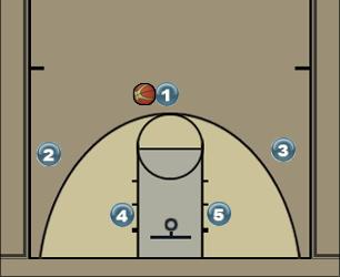 Basketball Play Turi Man to Man Offense