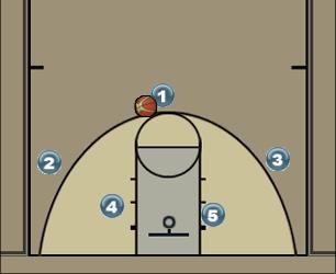 Basketball Play Turi 1 Man to Man Set