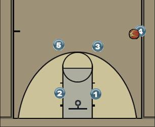 Basketball Play Sideline Sideline Out of Bounds