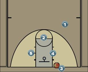 Basketball Play Traingle Man Baseline Out of Bounds Play