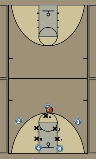 Basketball Play triangle Big Zone Play