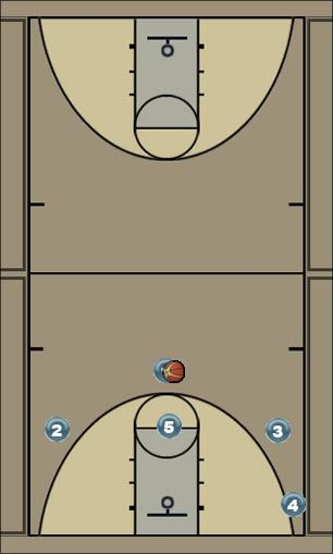 Basketball Play Flordia State Man to Man Offense