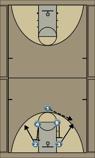 Basketball Play Downscreen Uncategorized Plays downscreen