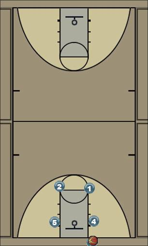 Basketball Play Inbound Cleveland Man Baseline Out of Bounds Play