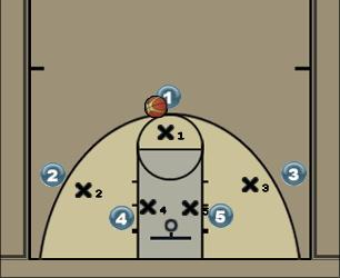 Basketball Play Post Man to Man Set