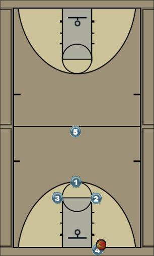 Basketball Play Press Break 3 Up option 1 Zone Press Break