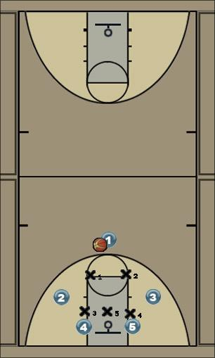 Basketball Play one Zone Play