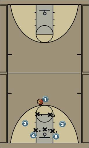 Basketball Play play2 Zone Play
