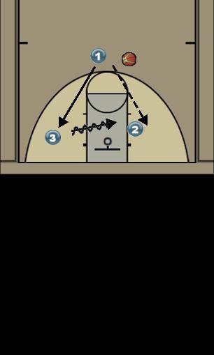 Basketball Play tiger Man to Man Offense