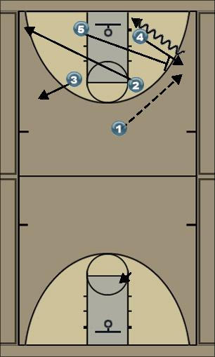 Basketball Play Sinclair