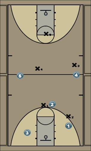 Basketball Play 2-2-1 Press Defense
