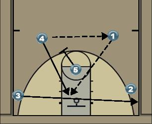 Basketball Play Oop Man to Man Set