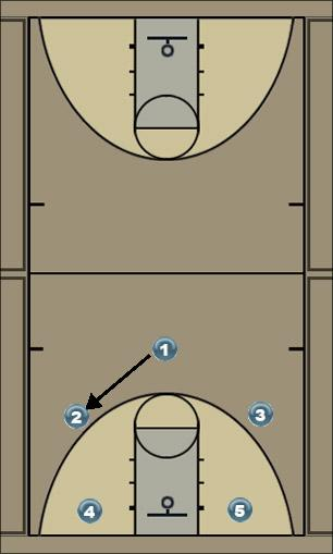 Basketball Play Play 2 Man to Man Offense