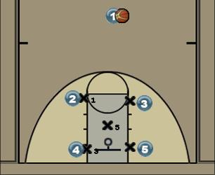 Basketball Play box-right Zone Play