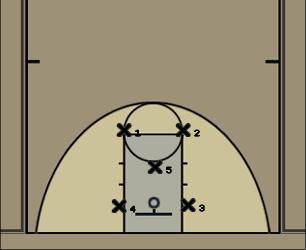 Basketball Play 2-1-2 Defense