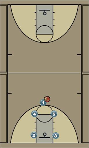 Basketball Play Box Basketball Drill