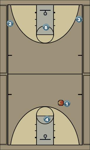 Basketball Play MBA Transition option 1 Secondary Break