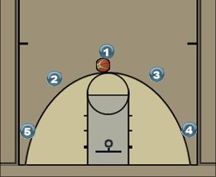 Basketball Play play3 Man to Man Set play3