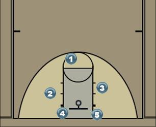 Basketball Play 123 Defense