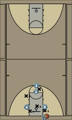 Basketball Play Vol 4 Man Baseline Out of Bounds Play