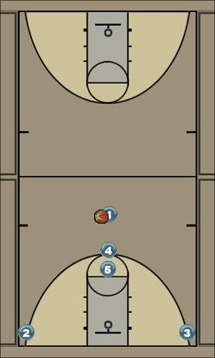 Basketball Play Rollin Horns Man to Man Offense