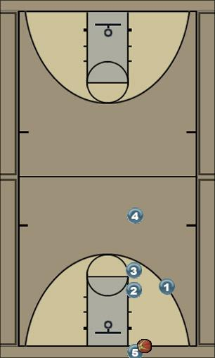 Basketball Play Rollin Man Baseline Out of Bounds Play