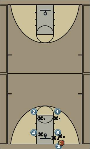 Basketball Play Rainbow Man Baseline Out of Bounds Play