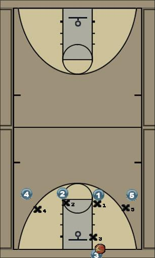 Basketball Play Apple Jack Man Baseline Out of Bounds Play