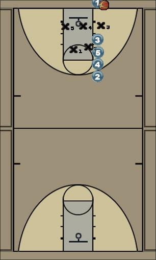 Basketball Play Pinkie (z) Zone Baseline Out of Bounds