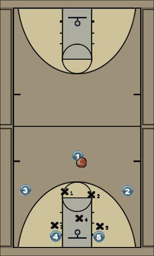 Basketball Play Texas 4 Zone Play