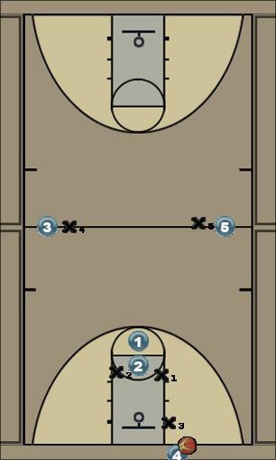 Basketball Play Flood Zone Press Break