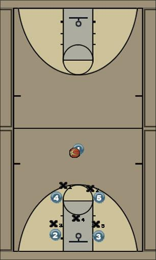 Basketball Play 23 Low Roll Zone Play