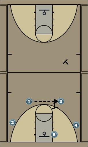 Basketball Play drbl handoff Man to Man Offense