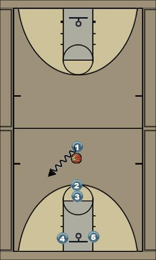 Basketball Play UCA 23 off Zone Play
