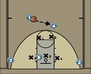 Basketball Play Cowboy Zone Play
