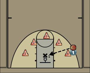 Basketball Play bounce passes Basketball Drill