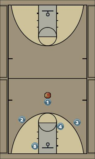 Basketball Play duke full motion Man to Man Set