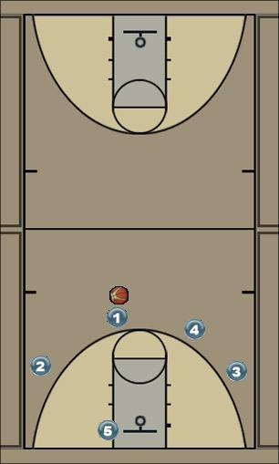 Basketball Play wisconsin flex Man to Man Offense