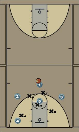 Basketball Play zone quick hitter post Zone Play