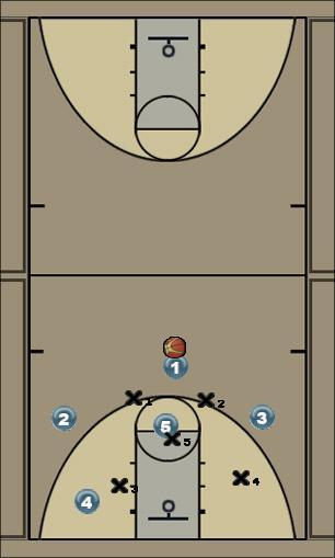 Basketball Play Zone skip Zone Play