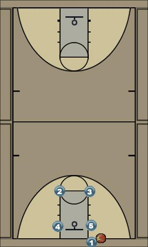 Basketball Play Ohio Zone Baseline Out of Bounds