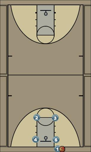 Basketball Play snow bird Man Baseline Out of Bounds Play