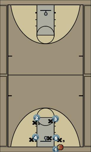 Basketball Play step in Zone Baseline Out of Bounds